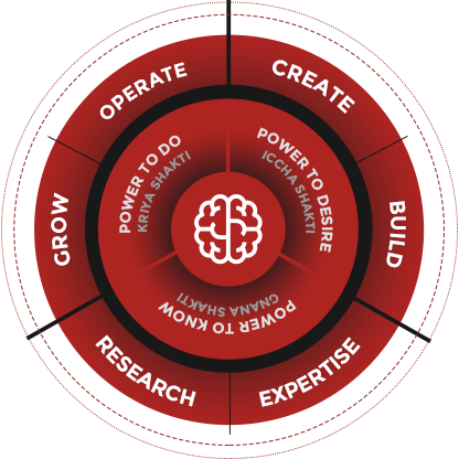 We Build - Operate, Grow, Research, Expertise, Build