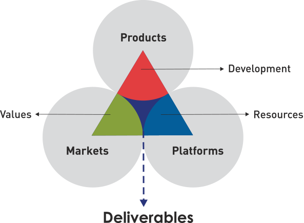 Products, Markets, Platforms